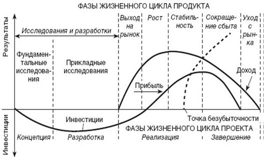 Фазы жизненного цикла проекта
