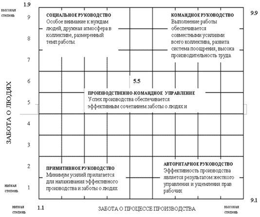 Модель Блейка - Мутона